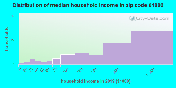 Zip code 01886 household income distribution in 2009