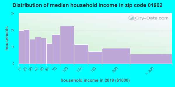 Zip code 01902 household income distribution in 2009