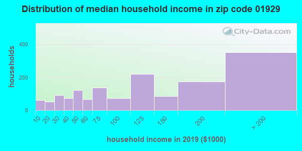 Zip code 01929 household income distribution in 2009