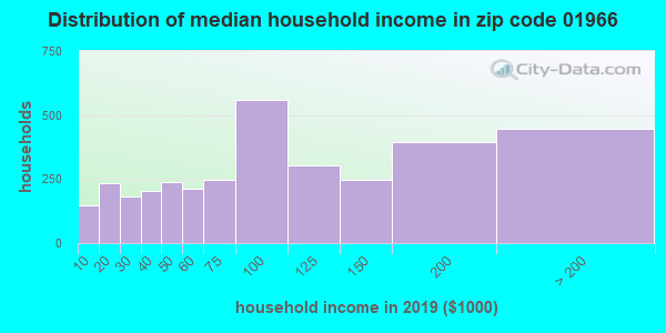 Zip code 01966 household income distribution in 2009