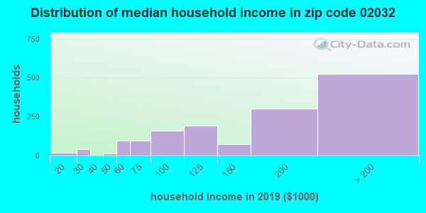 Zip code 02032 household income distribution in 2009