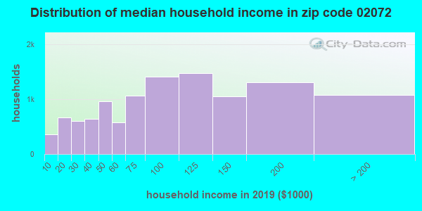 Zip code 02072 household income distribution in 2009