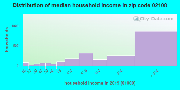 Zip code 02108 household income distribution in 2009
