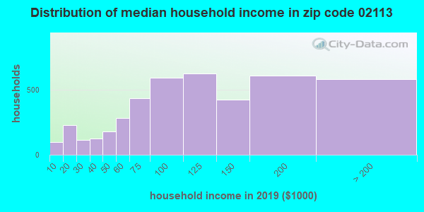 Zip code 02113 household income distribution in 2009