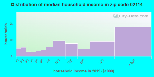 Zip code 02114 household income distribution in 2009