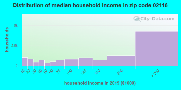 Zip code 02116 household income distribution in 2009