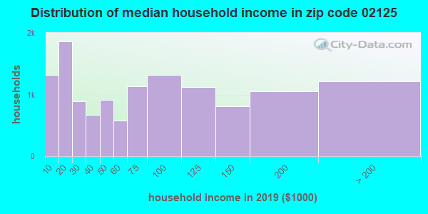 Zip code 02125 household income distribution in 2009