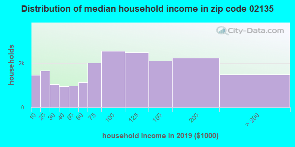 Zip code 02135 household income distribution in 2009