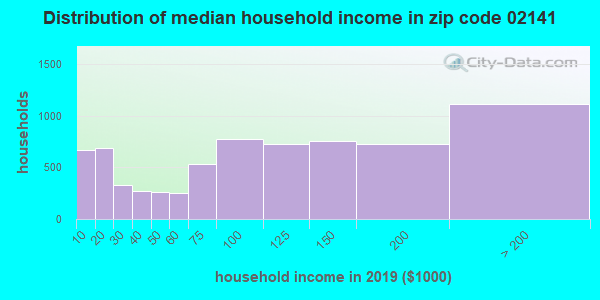 Zip code 02141 household income distribution in 2009