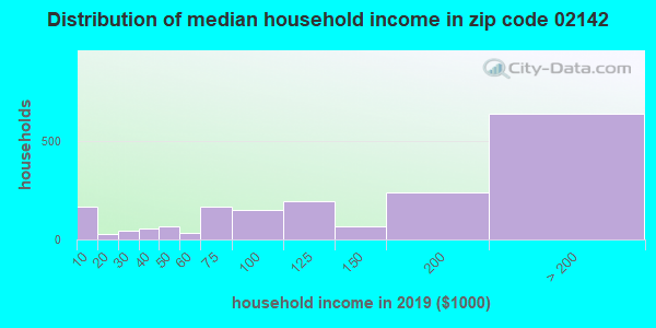 Zip code 02142 household income distribution in 2009