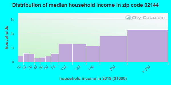 Zip code 02144 household income distribution in 2009