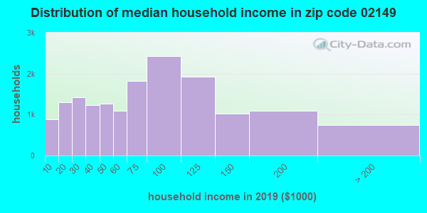 Zip code 02149 household income distribution in 2009