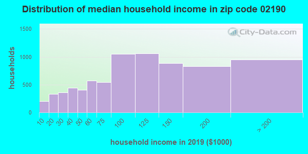 Zip code 02190 household income distribution in 2009