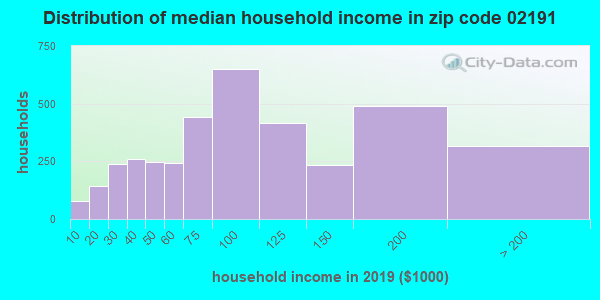 Zip code 02191 household income distribution in 2009