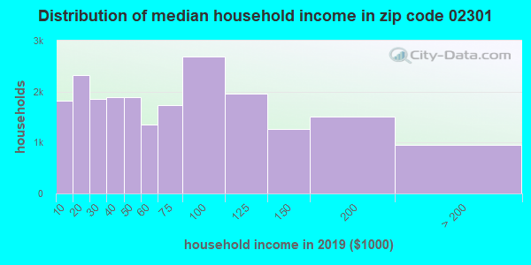 Zip code 02301 household income distribution in 2009