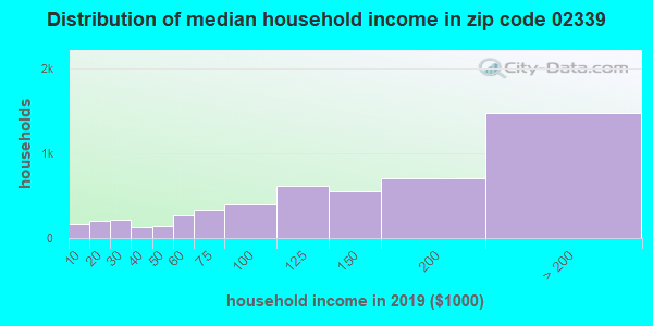 Zip code 02339 household income distribution in 2009