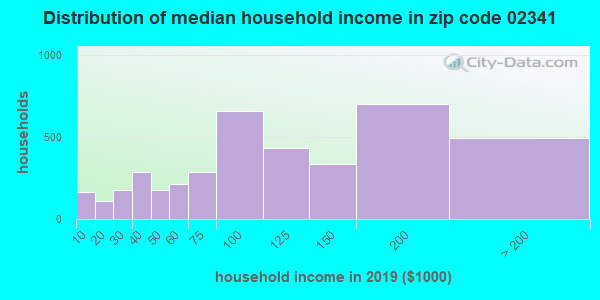Zip code 02341 household income distribution in 2009