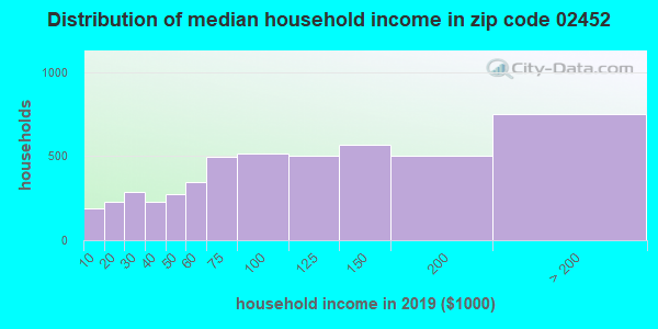 Zip code 02452 household income distribution in 2009