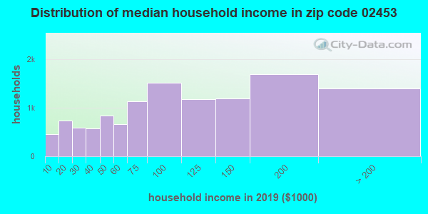 Zip code 02453 household income distribution in 2009