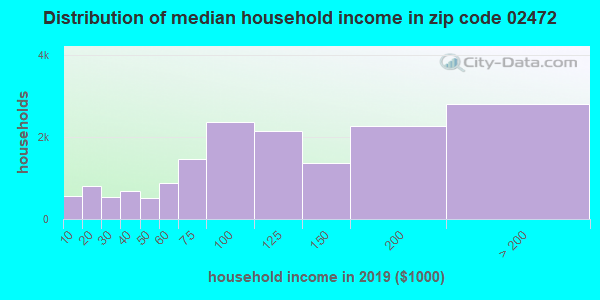 Zip code 02472 household income distribution in 2009
