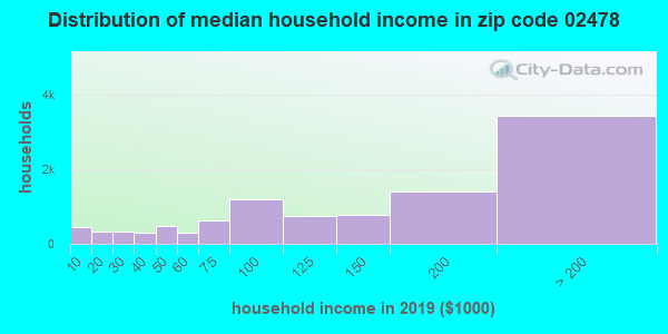Zip code 02478 household income distribution in 2009