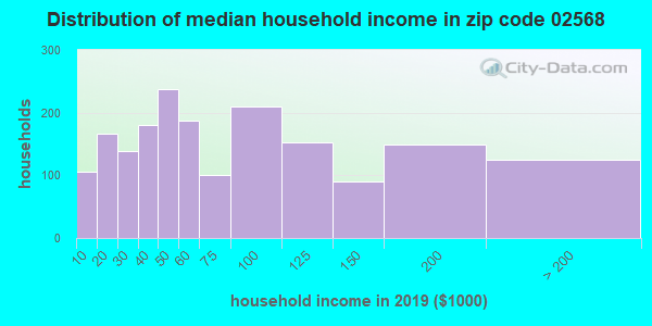 Zip code 02568 household income distribution in 2009