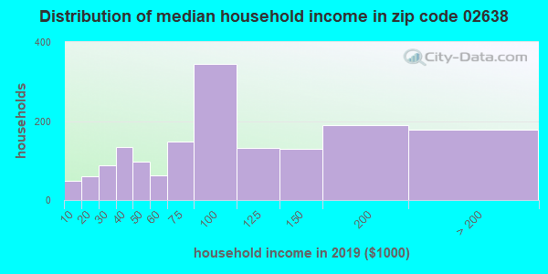 Zip code 02638 household income distribution in 2009