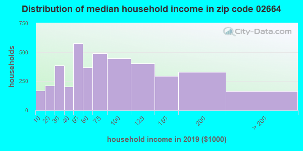 Zip code 02664 household income distribution in 2009