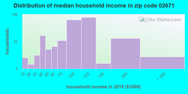 Zip code 02671 household income distribution in 2009