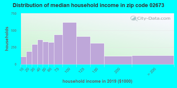 Zip code 02673 household income distribution in 2009
