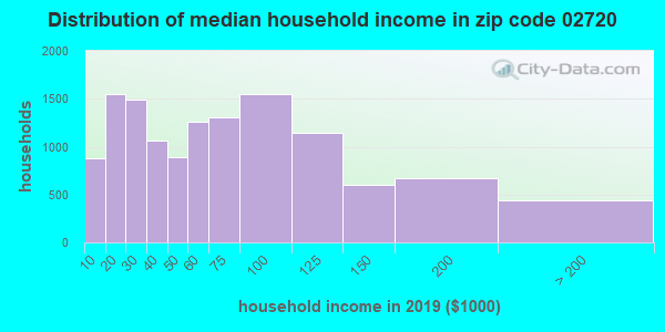 Zip code 02720 household income distribution in 2016