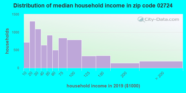 Zip code 02724 household income distribution in 2009