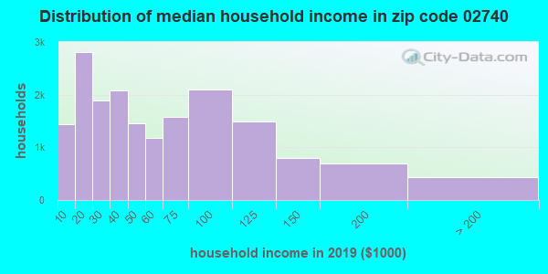 Zip code 02740 household income distribution in 2009