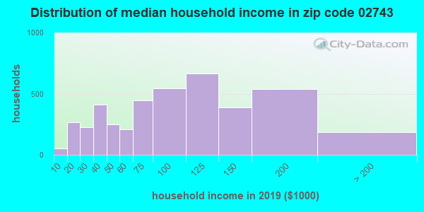 Zip code 02743 household income distribution in 2009