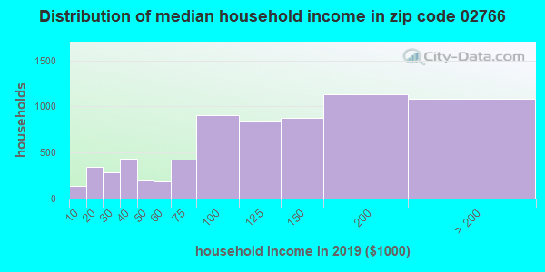 Zip code 02766 household income distribution in 2009