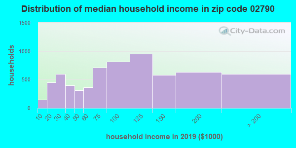 Zip code 02790 household income distribution in 2009