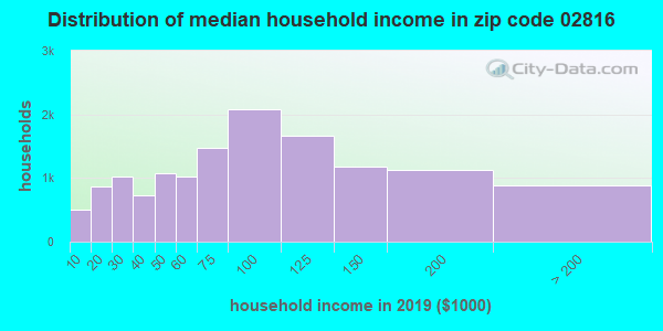 Zip code 02816 household income distribution in 2009