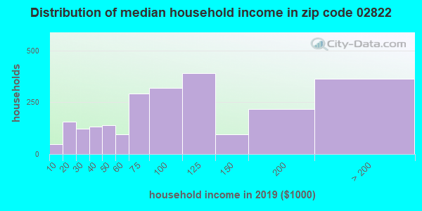 Zip code 02822 household income distribution in 2009