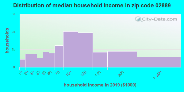 Zip code 02889 household income distribution in 2009