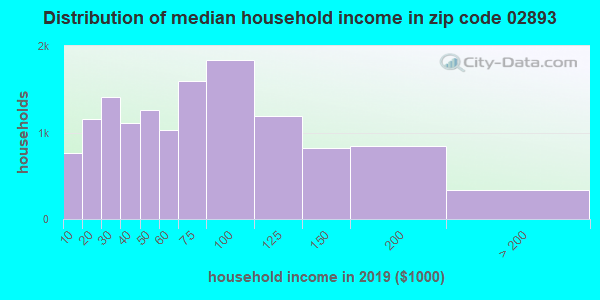 Zip code 02893 household income distribution in 2009