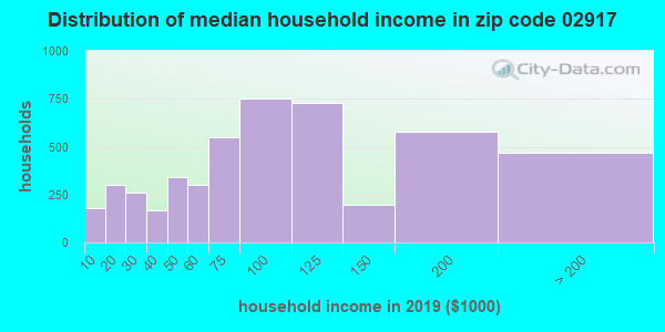 Zip code 02917 household income distribution in 2009