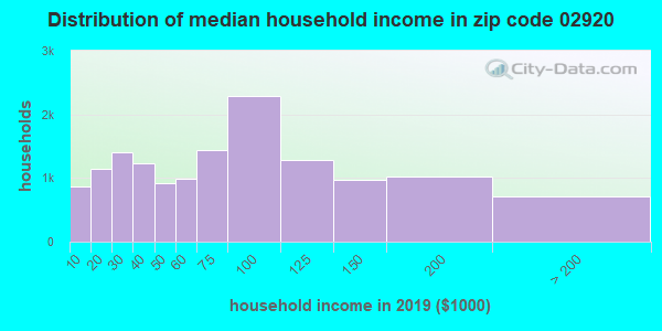 Zip code 02920 household income distribution in 2009