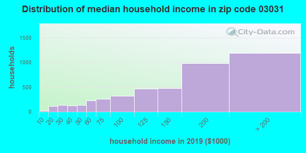Zip code 03031 household income distribution in 2009