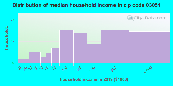 Zip code 03051 household income distribution in 2009