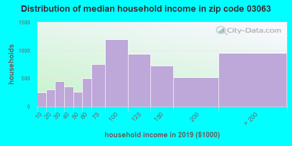 Zip code 03063 household income distribution in 2009