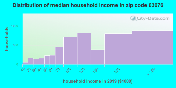 Zip code 03076 household income distribution in 2009