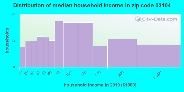Zip code 03104 household income distribution in 2009