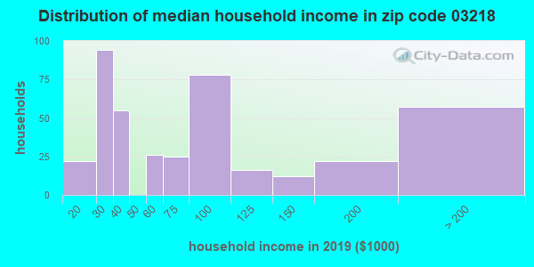 Zip code 03218 household income distribution in 2009
