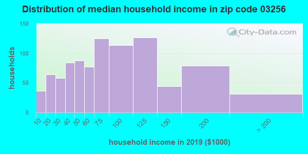Zip code 03256 household income distribution in 2009