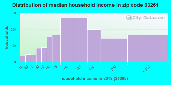 Zip code 03261 household income distribution in 2009